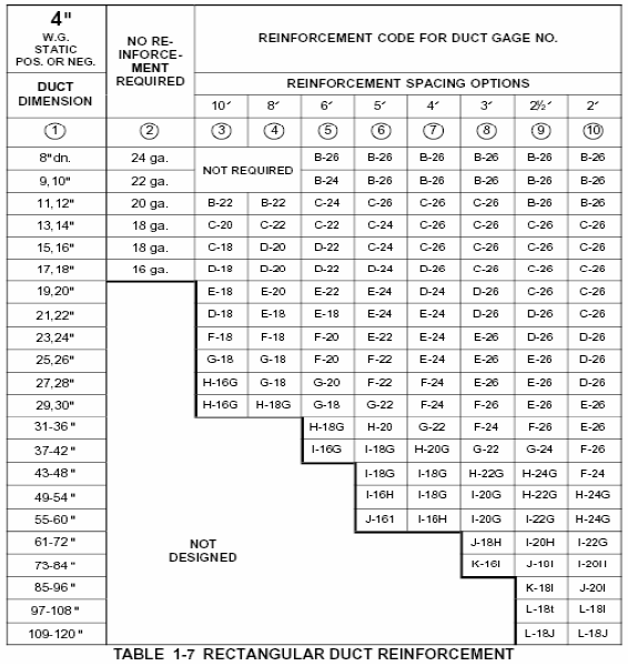 How Can Determine The Duct Gauge In A Ductwork System For