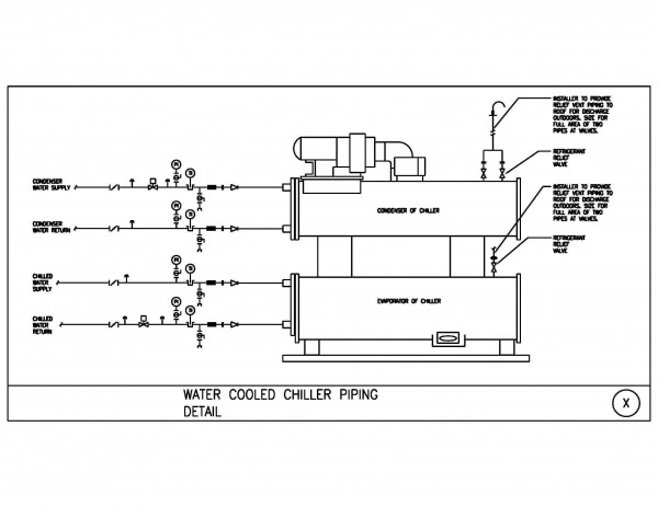 What type of valves are used in chiller's piping system
